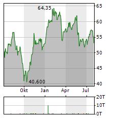 AMUNDI Aktie Chart 1 Jahr