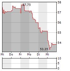 AMUNDI Aktie 1-Woche-Intraday-Chart