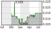 AMUR MINERALS CORPORATION Chart 1 Jahr