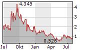 AMYRIS INC Chart 1 Jahr