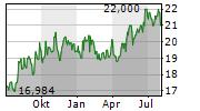 ANA HOLDINGS INC Chart 1 Jahr