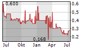 ANADOLU EFES BIRACILIK VE MALT SANAYII AS ADR Chart 1 Jahr