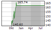 ANALOG DEVICES INC Chart 1 Jahr