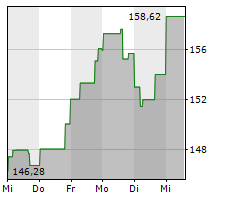 ANALOG DEVICES INC Chart 1 Jahr