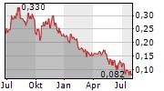 ANALYTIXINSIGHT INC Chart 1 Jahr