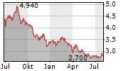 ANDREW PELLER LIMITED Chart 1 Jahr