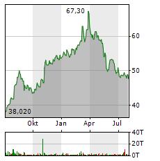 ANDRITZ Aktie Chart 1 Jahr