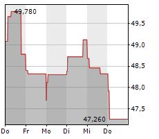 ANDRITZ AG Chart 1 Jahr