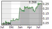 ANEK LINES SA Chart 1 Jahr
