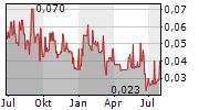 ANFIELD ENERGY INC Chart 1 Jahr