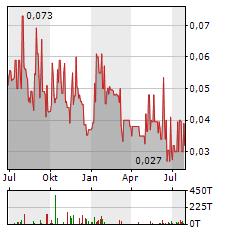 ANFIELD ENERGY Aktie Chart 1 Jahr