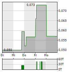 ANFIELD ENERGY Aktie 1-Woche-Intraday-Chart