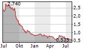 ANGES INC Chart 1 Jahr