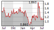 ANGLE PLC Chart 1 Jahr