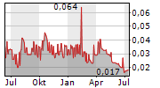 ANGLESEY MINING PLC Chart 1 Jahr