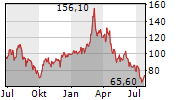 ANGLO AMERICAN PLATINUM LIMITED Chart 1 Jahr