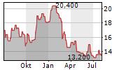 ANGLO AMERICAN PLC ADR Chart 1 Jahr