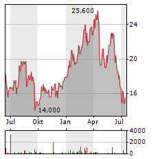 ANGLO AMERICAN PLC ADR Aktie Chart 1 Jahr