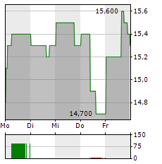 ANGLO AMERICAN PLC ADR Aktie 5-Tage-Chart