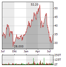 ANGLO AMERICAN PLC Jahres Chart