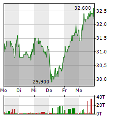 ANGLO AMERICAN Aktie 5-Tage-Chart