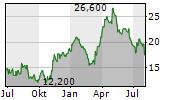 ANGLOGOLD ASHANTI LIMITED ADR Chart 1 Jahr