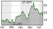 ANGLOGOLD ASHANTI LIMITED Chart 1 Jahr