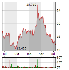 ANGLOGOLD Aktie Chart 1 Jahr