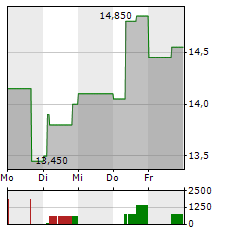 ANGLOGOLD Aktie 1-Woche-Intraday-Chart
