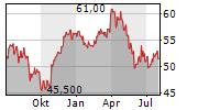 ANHEUSER-BUSCH INBEV SA/NV ADR Chart 1 Jahr