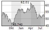 ANHEUSER-BUSCH INBEV SA/NV Chart 1 Jahr