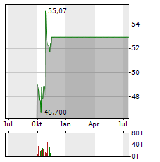 ANHEUSER-BUSCH INBEV SA/NV Jahres Chart