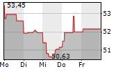 ANHEUSER-BUSCH INBEV SA/NV 1-Woche-Intraday-Chart