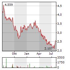 ANHUI CONCH CEMENT Aktie Chart 1 Jahr
