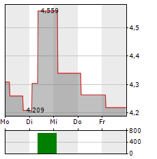 ANHUI CONCH CEMENT Aktie 5-Tage-Chart