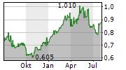 ANHUI EXPRESSWAY CO LTD Chart 1 Jahr