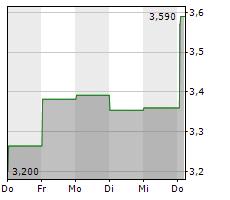 ANIMA HOLDING SPA Chart 1 Jahr