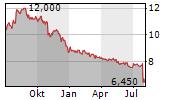 ANRITSU CORPORATION Chart 1 Jahr