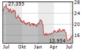 ANSELL LIMITED Chart 1 Jahr