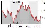 ANTA SPORTS PRODUCTS LTD Chart 1 Jahr