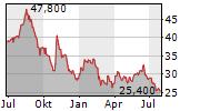 ANTERIX INC Chart 1 Jahr