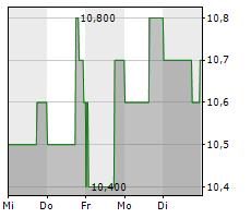ANTERO MIDSTREAM CORPORATION Chart 1 Jahr
