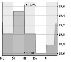 ANTOFAGASTA PLC Chart 1 Jahr