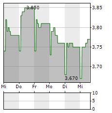 ANY BIZTONSAGI NYOMDA Aktie 5-Tage-Chart