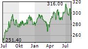 AON PLC Chart 1 Jahr