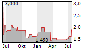 AOVO TOURISTIK AG Chart 1 Jahr