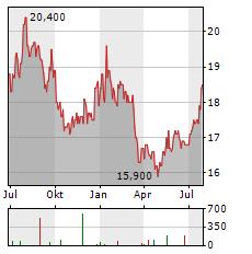 AOZORA BANK Aktie Chart 1 Jahr