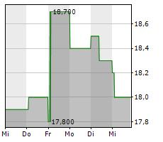 AOZORA BANK LTD Chart 1 Jahr