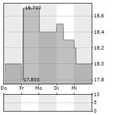 AOZORA BANK Aktie 5-Tage-Chart