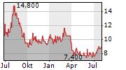 AP MOELLER-MAERSK A/S ADR Chart 1 Jahr